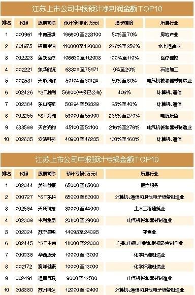 177家企业发布半年度业绩预告,江苏上市公司期中成绩单喜忧参半-今日股票_股票分析_股票吧
