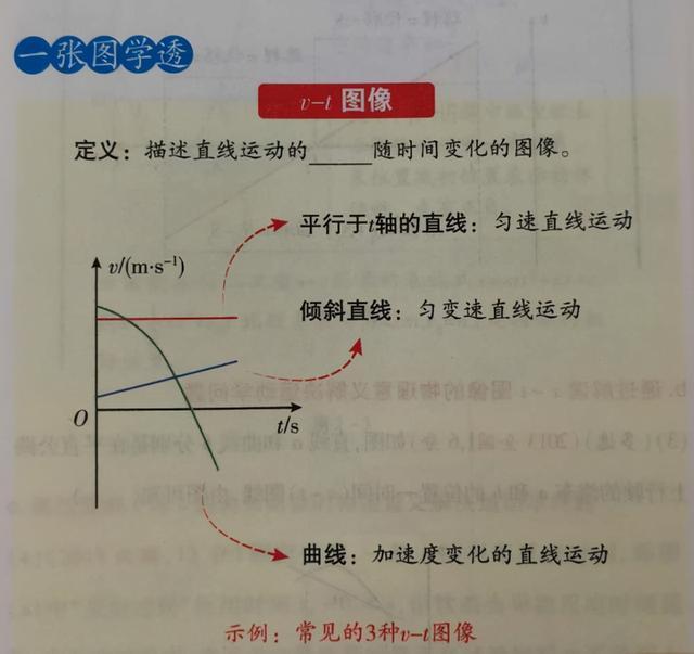 高中物理第2课运动的图像,追及、相遇问题