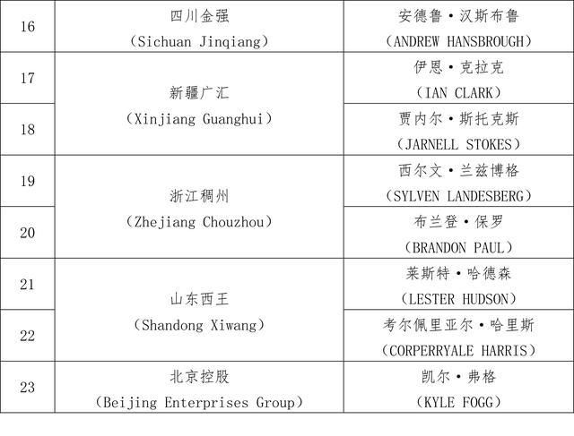 CBA公布联赛外援优先续约名单:北京队不在列 辽宁已放弃师弟www.smxdc.net