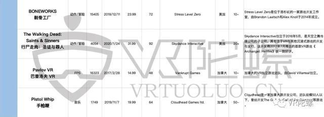 Steam、Quest年度VR游戏榜单分析插图2