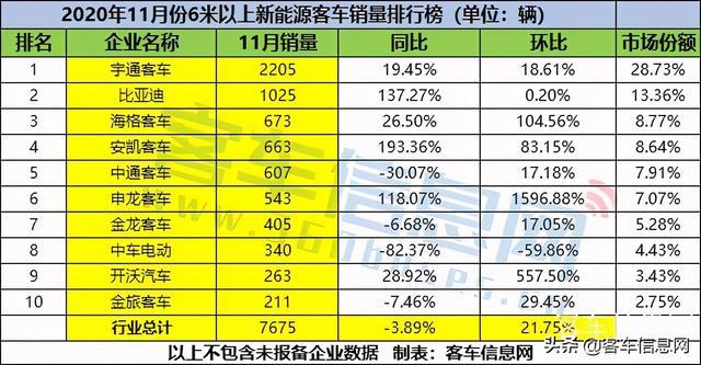 宇通比亚迪海格居前三!11月新能源客车销量排行榜出炉