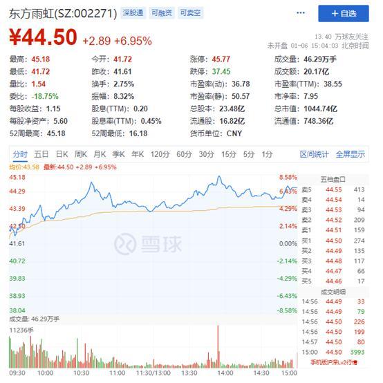 东方雨虹迈进千亿元总市值俱乐部队