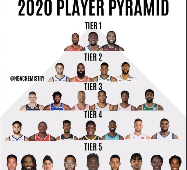 NBA现役金字塔排名:欧文高汤普森一档!哈登二档,一档詹杜卡_加拿大28微信群