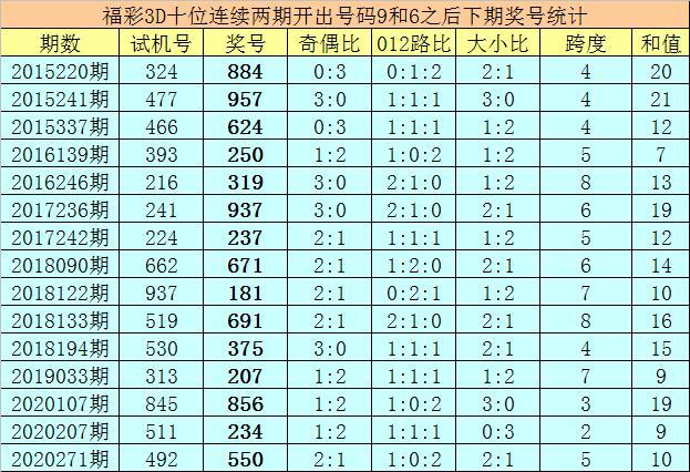 亦枫福彩3D第2020304期推荐:本期绝杀一码5插图1