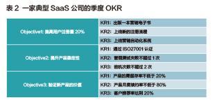 目标管理利器:OKR工作法