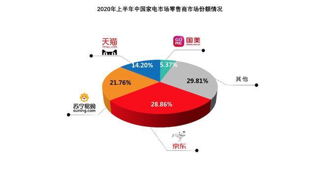 工信部研究院发布上半年家电市场销售报告:京东占比28.86%居全渠道第一-今日股票_股票分析_股票吧