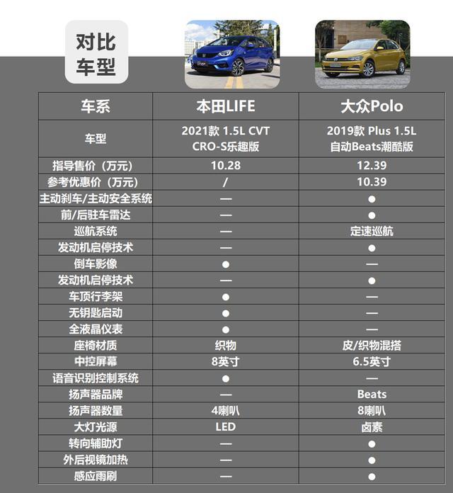 10万级热门合资小型车,本田LIFE和大众Polo谁更值?插图22