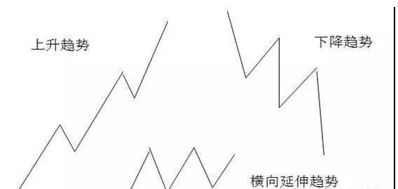 """20年老股民炒股经验:吃透""""趋势线"""""""