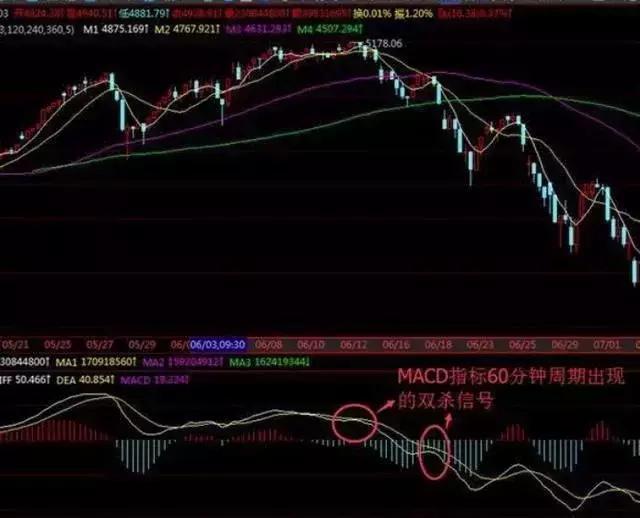大概率预测股票上升下跌的指标,成
