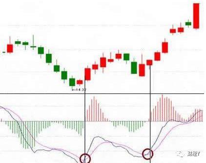 股市数学大师:史上最好的指标参数