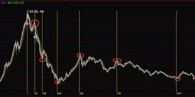 股市的周期理论,斐波那契数列和股票时间周期