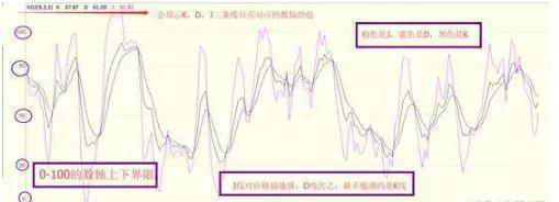 买卖力道设定在股市图中设定,股市中如何能做到精准把握好买卖点?KDJ+60均线买入法,学会资金翻10倍太简单!