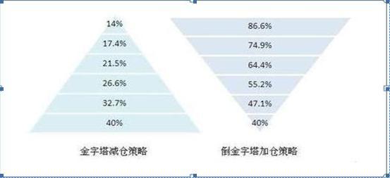 股市怎么办借记卡失效,中国股市永不亏损的最好方法:一生死扛一只股,首仓买进20%,上涨加仓40%,下跌5%就斩掉一半仓位