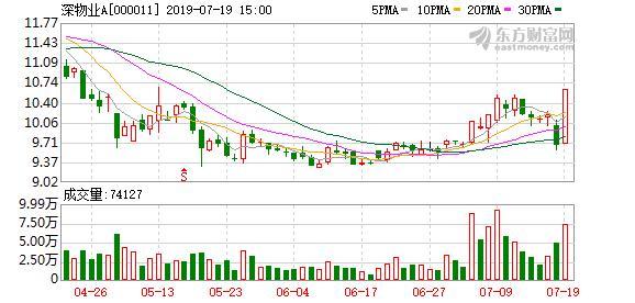 多主力现身龙虎榜,深物业A下跌6.16%(07-02)-今日股票_股票分析_股票吧