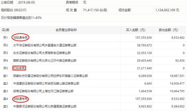 2121双股,避险情绪升温,恒邦股份强势涨停,一机构席位买入2121万元