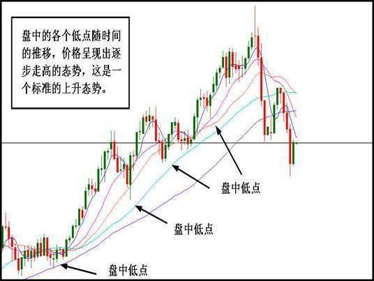"""股 在趋势线买入,中国散户只懂嘴上说趋势,其实真正的趋势,只要画出""""趋势线""""就能轻松找到高效买卖点了"""