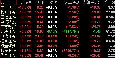 股市上涨券商股受益,多重利好刺激券商股飙涨,机构看好的这些龙头券商或将爆发