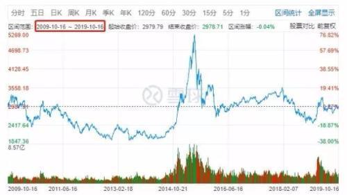 股市真能赚钱吗,投资A股到底赚钱吗?看完这个也许你会有答案