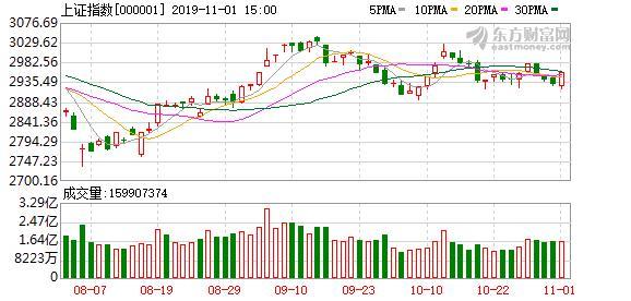 股市北上资金在哪里查,A股11月开门红:沪指涨近1% 北向资金净流入87亿
