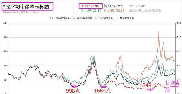 股市与实资产,巴菲特点破中国股市:下轮牛市到来的时候,你的资产准备翻几倍?