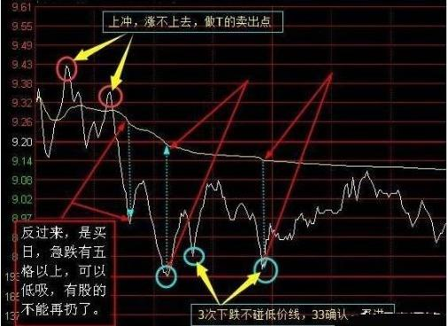 """股票做个t,沪深""""最牛""""做T老股民:长期持一只股+日内反复做T,从不满仓只用6万做到300万"""