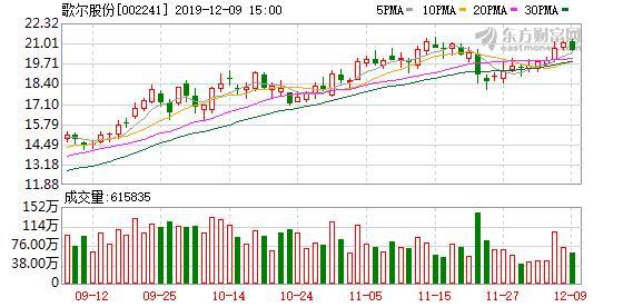 歌尔股票原因,龙虎榜解读(02-11):实力资金2.84亿元抢筹歌尔股份