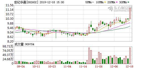 华通电缆股票,(12-20)世纪华通连续三日收于年线之上,前次最大涨幅10.70%