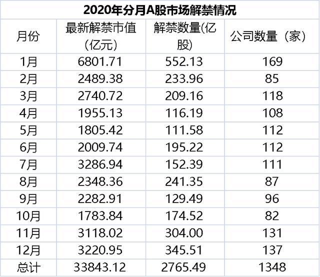 2011年解禁股票涨幅案例,下月解禁市值近7000亿!24股解禁比例超60%,这家公司刚公布要延迟解禁