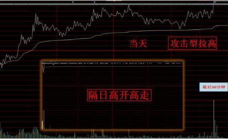 股市大跌个股收盘拉回来为什么,中国股市:如果你手中买的股票在尾盘最后半小时突然拉高,你知道是什么意思吗?