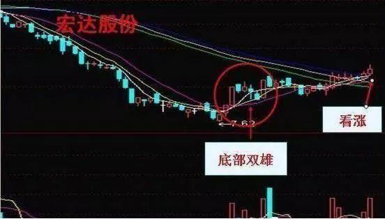 """注意了:一旦底部出现""""穿头破脚""""走势,证明主力吸筹完毕,后市将开启一轮凌厉升势-今日股票_股票分析_股票吧"""