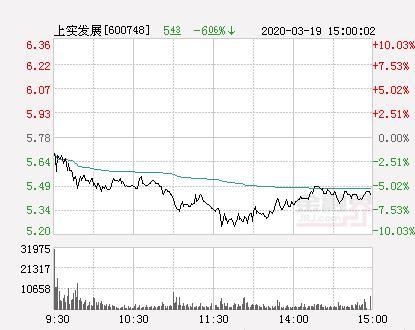 中国能建股票今天价格,快讯:上实发展跌停 报于5.78元