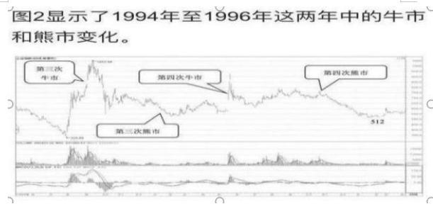 中國股市底部形成,中国股市历次牛市规律告诉你:现在A股已经在历史底部位置,买什么股票才更赚钱?作为投资者你怎么看