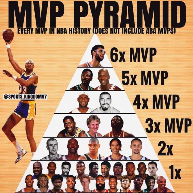 NBA史上球星获常规赛MVP次数金字塔排行榜_加拿大28信誉群