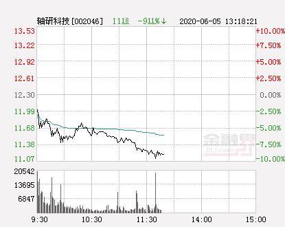 快讯:轴研科技跌停 报于11.07元