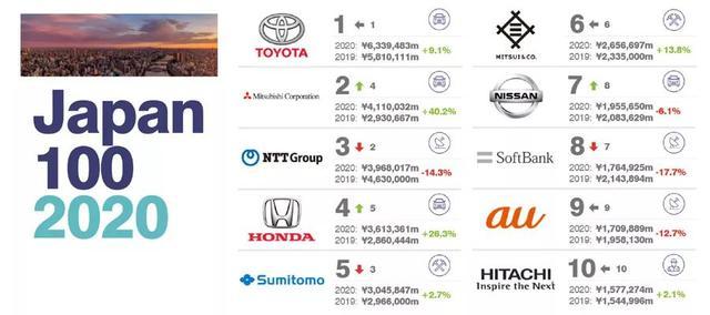 2020日本最有价值的100大品牌排行榜