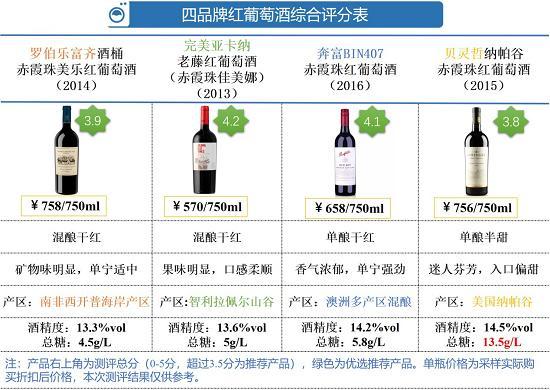 进口红葡萄酒该怎么选 看看这4款酒测评结果