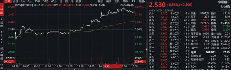 瑞幸咖啡董事长陆正耀的救星来了!这家两千亿市值的A股公司看上了神州租车-今日股票_股票分析_股票吧