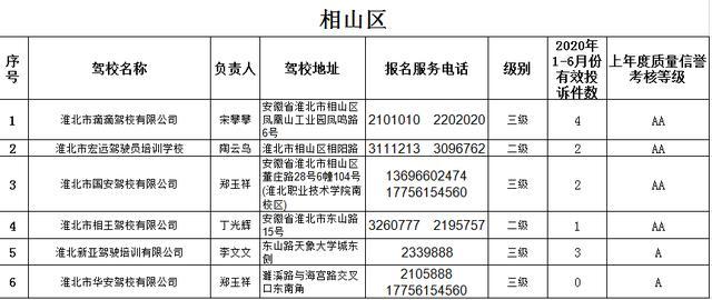 注意!淮北这些驾校被投诉,最高达11次插图(1)
