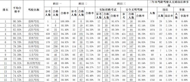 想学车的小伙伴们,关于乐山各驾校的这张统计表供你参考插图(1)