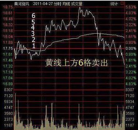 """沪深""""做T""""高手经验之谈:仅3年8万变800万,只因反复操作""""半仓一只股,正反不断T""""-今日股票_股票分析_股票吧"""