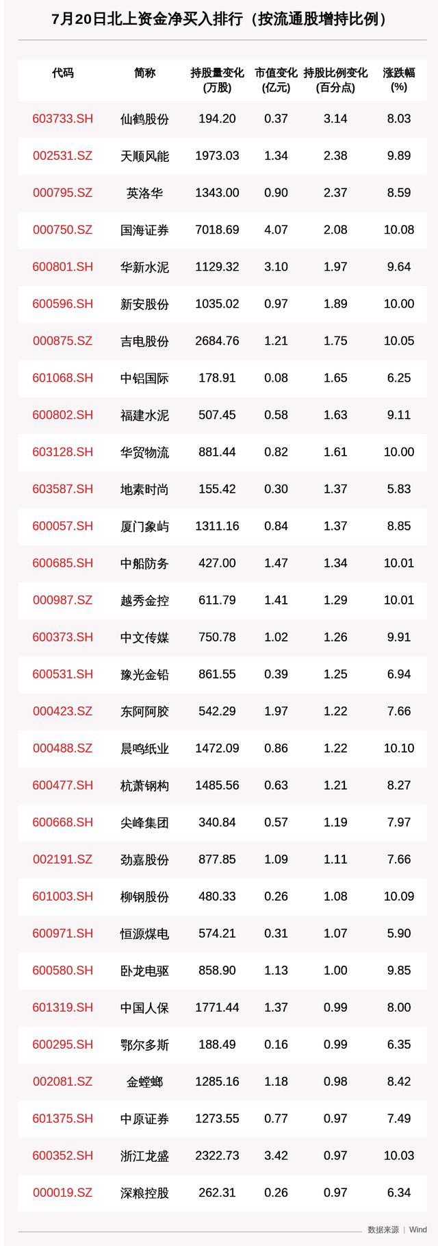 北向资金动向曝光:7月20日这30只个股被猛烈扫货(附名单)-今日股票_股票分析_股票吧