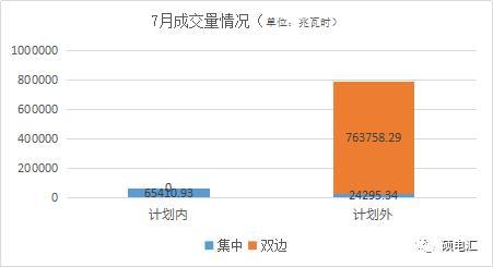 四川售电市场|七月电力交易复盘分析及后市展望-今日股票_股票分析_股票吧