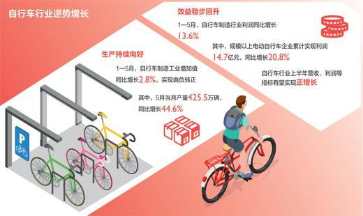 自行车行业为何表现亮眼
