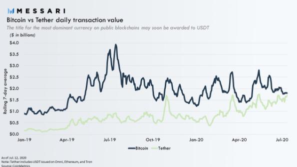 随着比特币飙升至1.1万美元,USDT的交易所流入量创8个月新高-今日股票_股票分析_股票吧