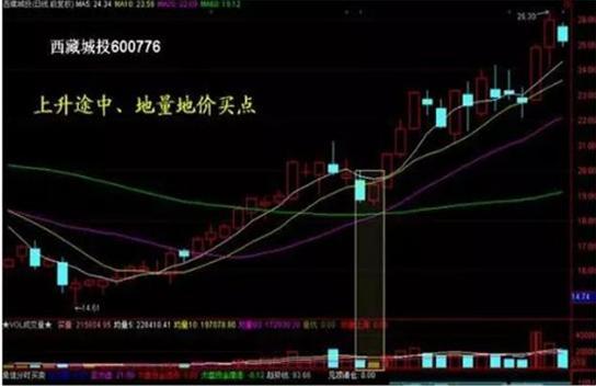 """""""仙人指路""""这是一种最安全的买入形态,即使走势失败,也能顺利出局,风险极小-今日股票_股票分析_股票吧"""