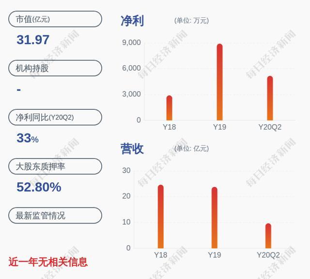 喜报!红宝丽:2020年半年度净利润约5182万元,同比增加32.86%-今日股票_股票分析_股票吧