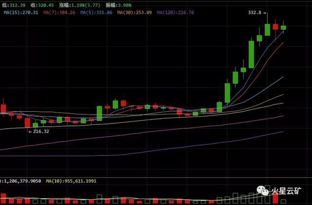 ETH挖矿新手攻略 | 火星云矿&熊猫矿机产品上架说明会-今日股票_股票分析_股票吧