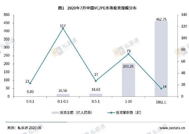7月VC/PE市场热度回升,半导体获投总额超百亿-今日股票_股票分析_股票吧