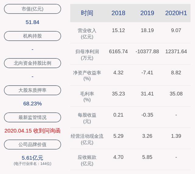 汉威科技:2020年半年度净利润约1.24亿元,同比增加42.27%-今日股票_股票分析_股票吧