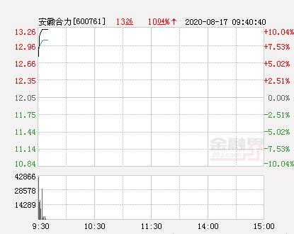 快讯:安徽合力涨停 报于13.26元-今日股票_股票分析_股票吧